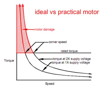 ideal practical motor