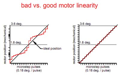 motor linearity