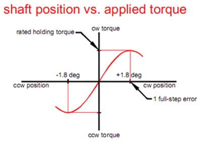 applied torque