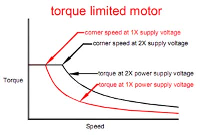 torque limited motor