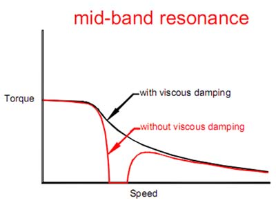 mid-band resonance