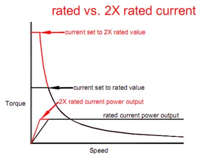 rated current